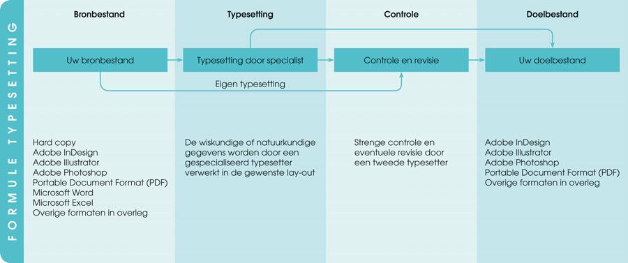 formule typesetting